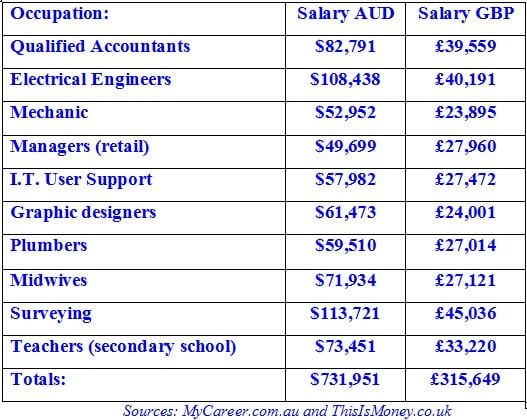 salaries Cost of Living in Australia: Salaries Compared