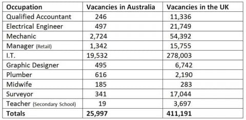 Job Vacancies Compared